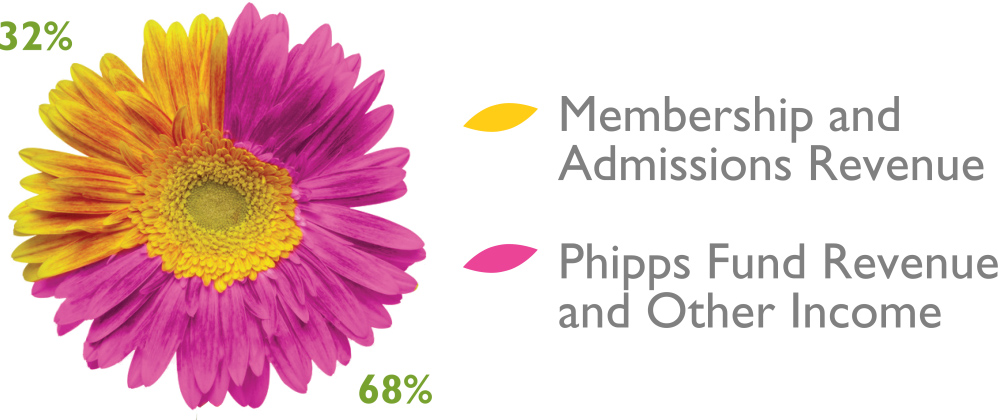 Phipps operating revenue is shown in a chart. 68% of operating revenue comes from The Phipps Fund and other earned income, while 32% comes from membership and admissions.